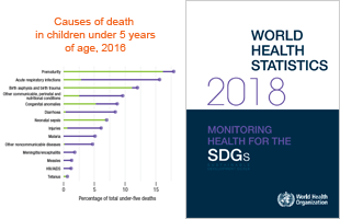 World health statistics 2018: monitoring health for the SDGs