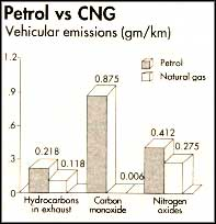 Substituting natural gas for diesel